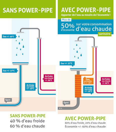 Isologis for Consommation eau chaude moyenne